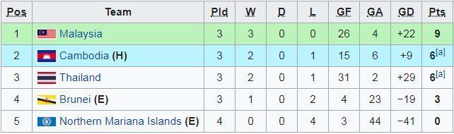 vòng loại U19 châu Á,U19 Thái Lan,U19 Campuchia