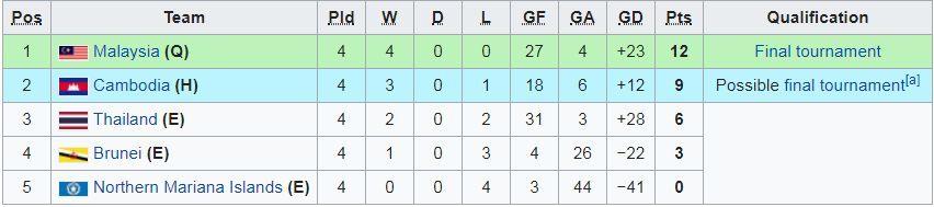 U19 Thái Lan,U19 Malaysia,Vòng loại U19 châu Á 2020