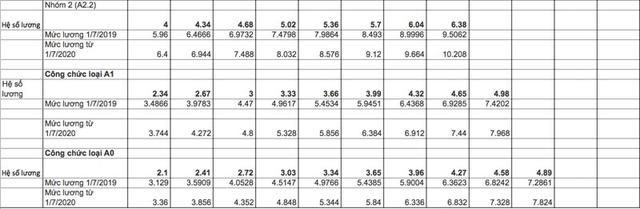 Tiền lương hàng triệu cán bộ, công chức tăng mạnh từ 2020?
