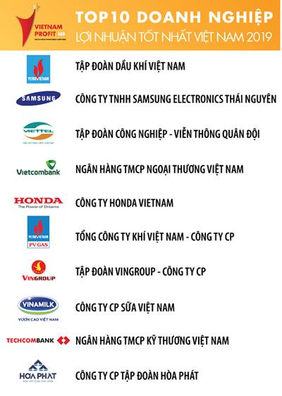3 năm liền Viettel vào top 3 DN có lợi nhuận tốt nhất Việt Nam
