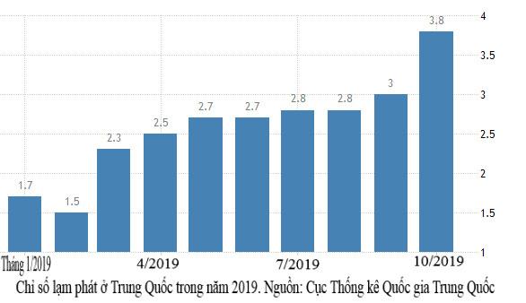 lạm phát,GDP,chỉ số,tiêu dùng,giá cả,lạm phát giá cả,Trung Quốc