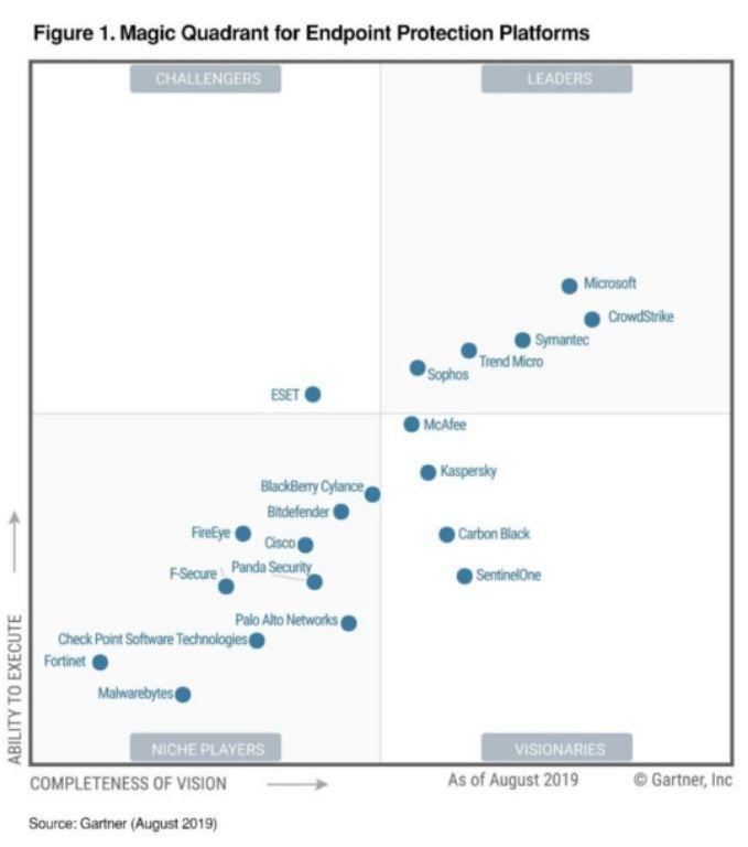 Gartner: Microsoft vươn lên dẫn đầu về nền tảng bảo mật điểm cuối