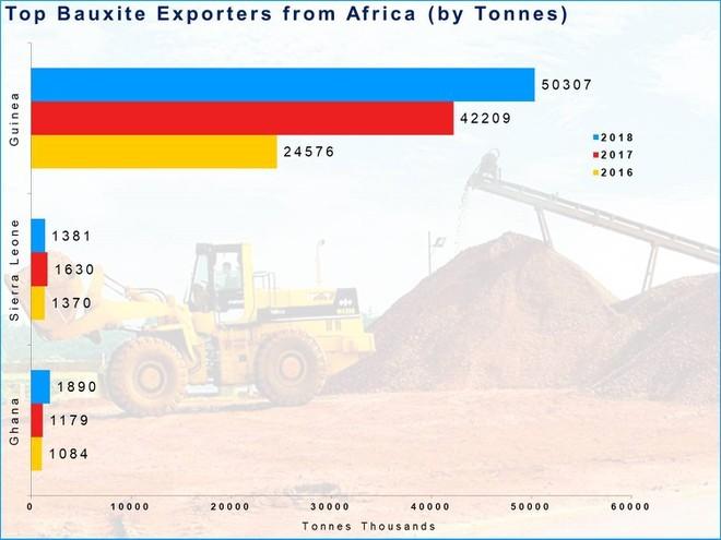 Đổi bauxite lấy khoản vay 2 tỷ USD, dễ rơi vào bẫy nợ Trung Quốc
