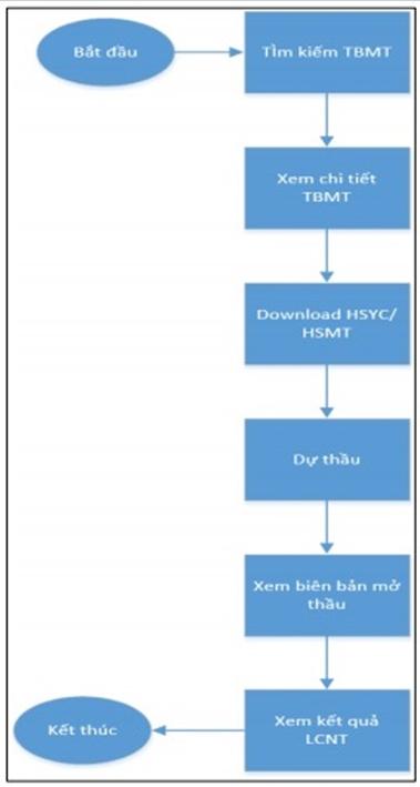 Nâng cấp hệ thống mạng đấu thầu quốc gia, dung lượng file hồ sơ lên 300 MB