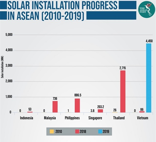 VN takes lead in Southeast Asia's solar photovoltaic market