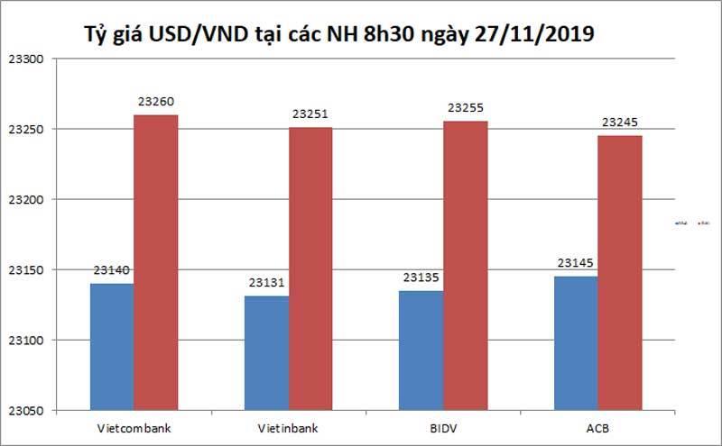 Tỷ giá ngoại tệ ngày 27/11, Mỹ vô đối, USD treo cao