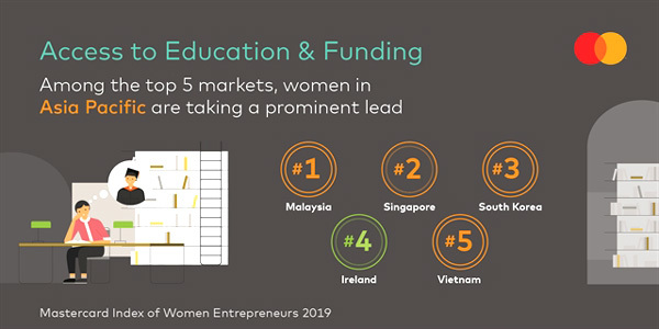 Vietnam among top 20 markets for women entrepreneurs: Mastercard study