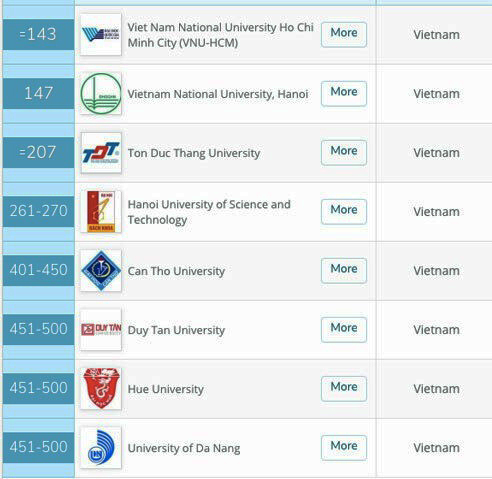 Vietnam has eight universities among Asia's top list