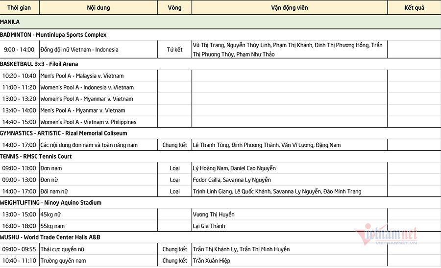 SEA Games ngày 1/12: Cử tạ, wushu quyết 'mở hàng' HCV