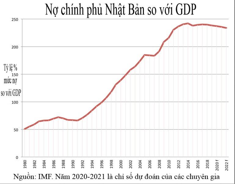 Nợ công,nợ chính phủ,nợ gia đình,thương chiến,Mỹ,Trung Quốc