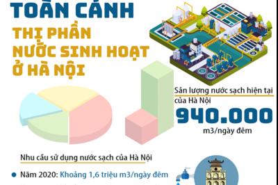 Toàn cảnh thị phần nước sinh hoạt ở Hà Nội