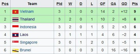 Vietnam up to first in Group B at SEA Games 30
