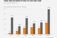 Doanh nghiệp gốc Trung Quốc đầu tư gần 5 tỷ USD vào Việt Nam