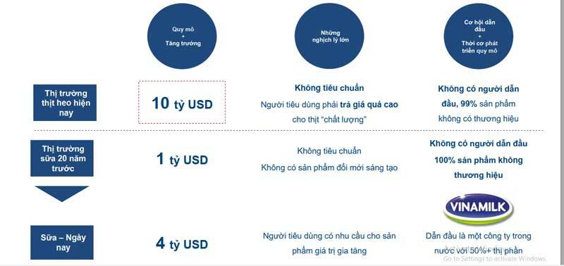 chứng khoán,Nguyễn Đăng Quang,cổ phiếu thực phẩm,thịt lợn,MeatLife,Phạm Nhật Vượng,tỷ phú Việt,tỷ phú USD,tỷ phú Thái