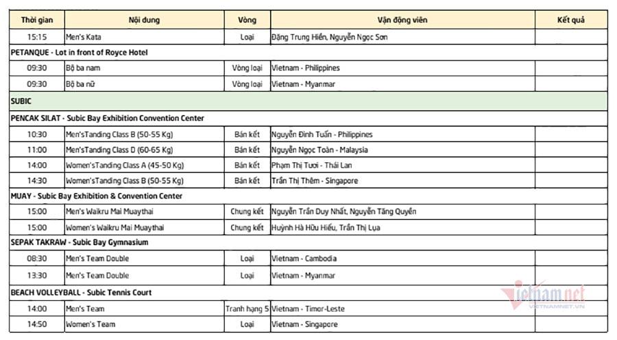 SEA Games ngày 4/12: Ánh Viên xuất trận, gánh 8 HCV