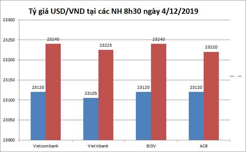 Tỷ giá bất ngờ cuối năm, Ngân hàng Nhà nước tăng mạnh giá mua