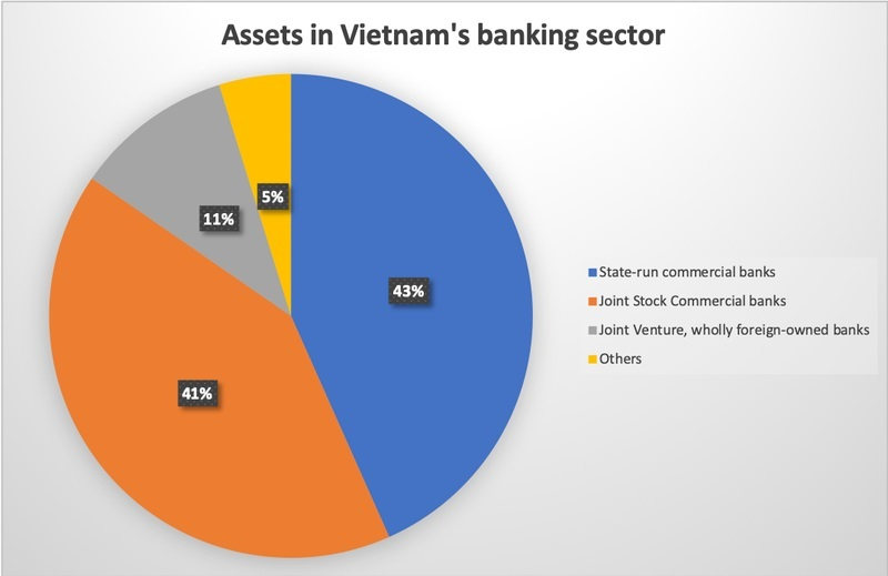 Total assets of banks in Vietnam increase 9% to nearly US$520 billion