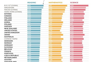 VN gets high scores but not named in PISA 2018 ranking
