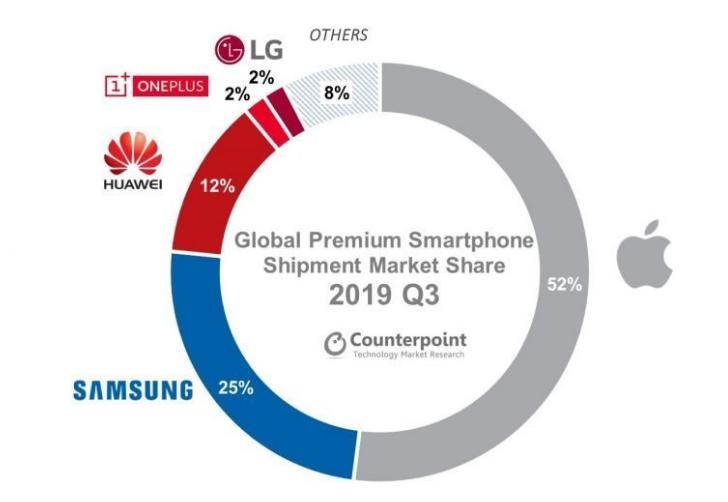 Hãng nào đang thống trị thị trường smartphone cao cấp toàn cầu?