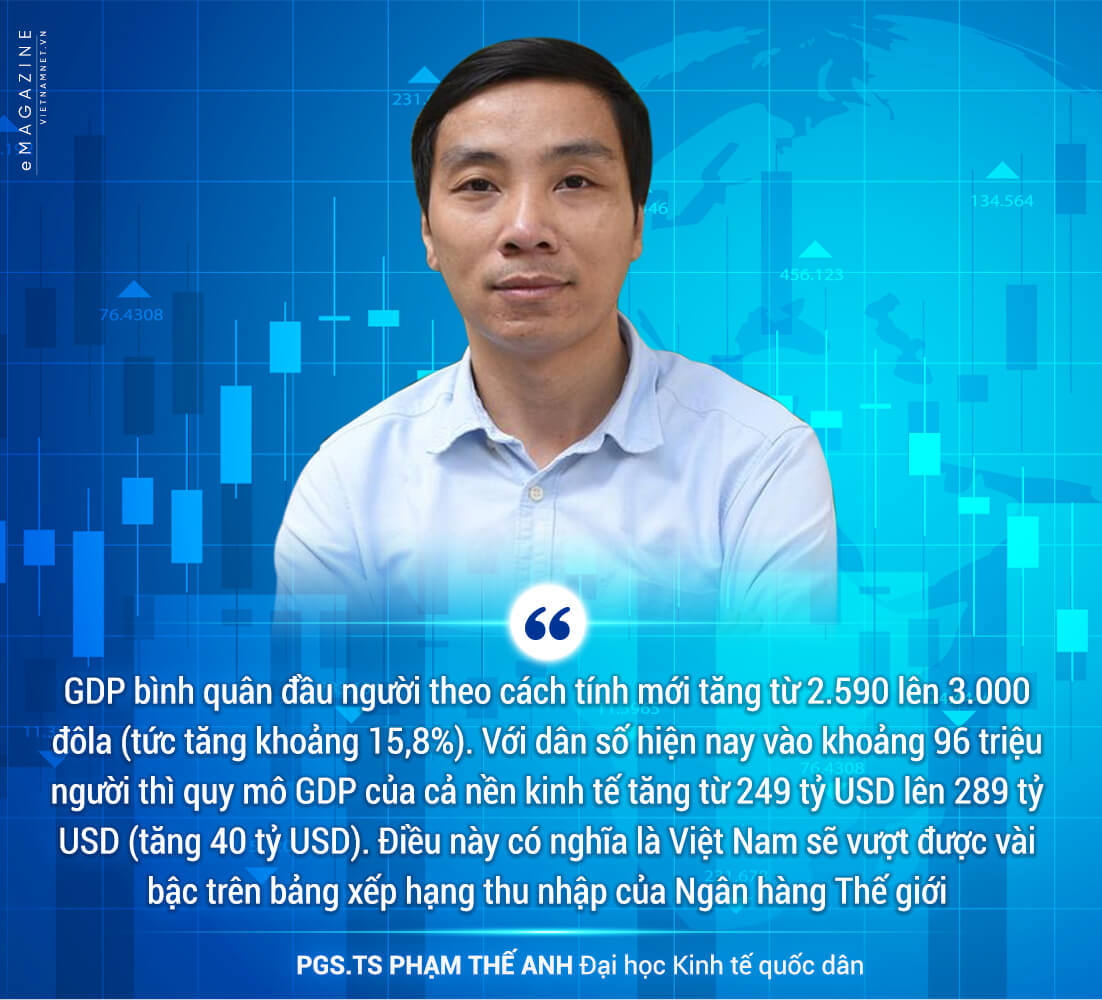 GDP,GDP 2019,Tốc độ tăng trưởng GDP