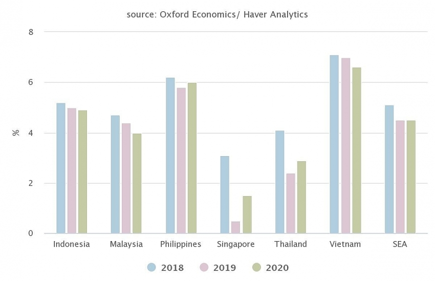 southeast asia,gdp growth,report,icaew,us-china trade war