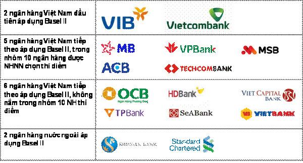 Hệ thống ngân hàng trước hạn áp chuẩn Basel II