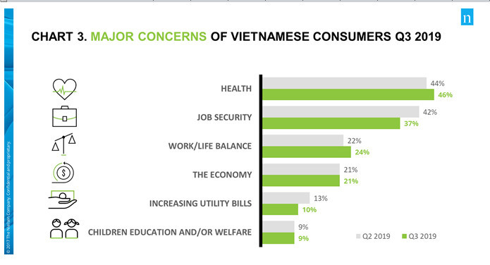 Nielsen,health,job security,pollution,Vietnam