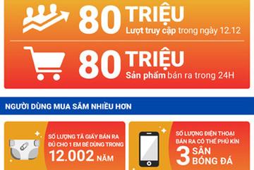 Shopee: 80 triệu sản phẩm được bán ra trong sự kiện sinh nhật