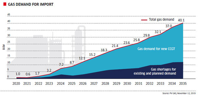 LNG the fuel of the future