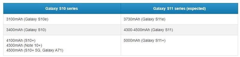 Galaxy S11 sẽ có dung lượng pin vượt trội so với S10