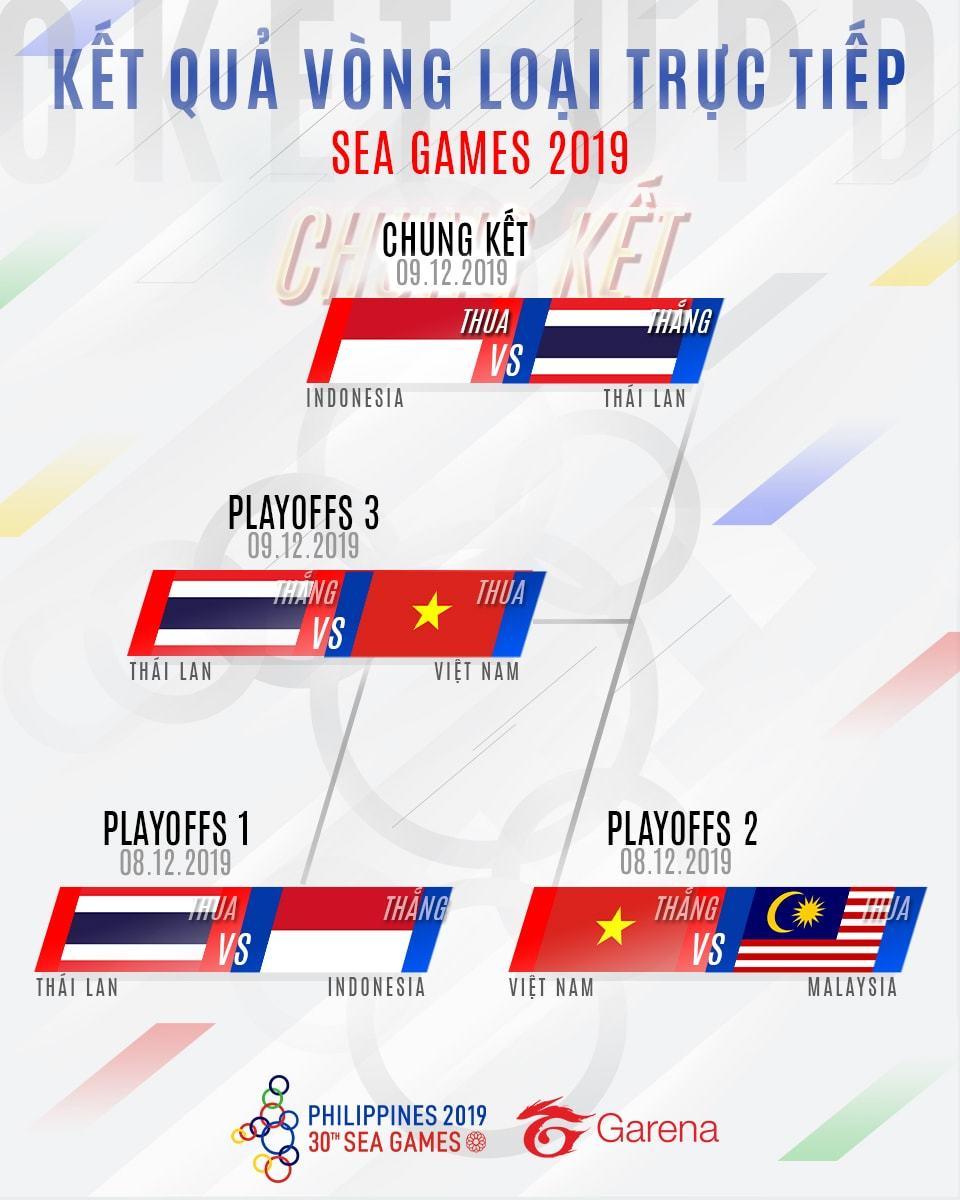 Liên Quân Mobile VN giành huy chương đồng tại SEA Games 30