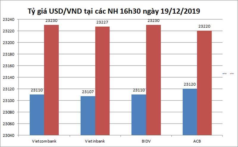Tỷ giá ngoại tệ ngày 20/12, USD tăng vọt, bảng Anh giảm nhanh