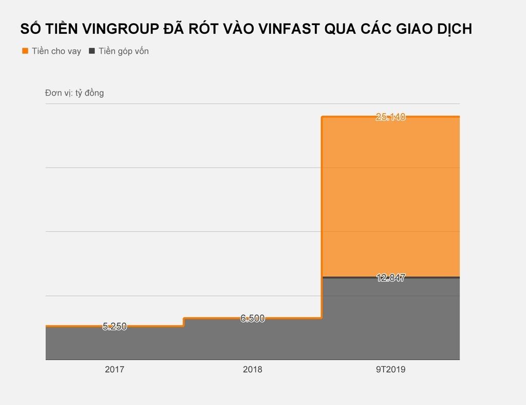 Dòng tiền Vingroup 'bơm' vào VinFast lớn cỡ nào?