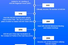 Key milestones of Vietnam's participation in ASEAN