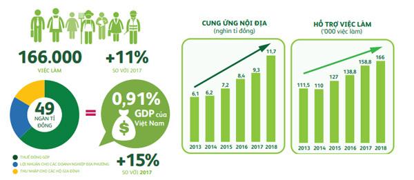 Mô hình kinh tế tuần hoàn -'chìa khoá' phát triển bền vững của Heineken Việt Nam
