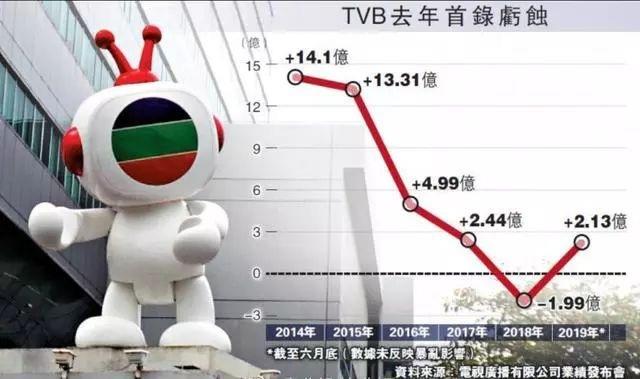 Báo Trung tiếp tục đưa tin vụ đài TVB sa thải 1.000 nhân viên