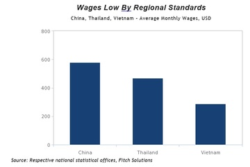 Rising wages to support consumer demand In Vietnam: Fitch Solution