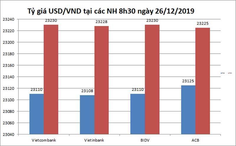 Tỷ giá ngoại tệ ngày 26/12, USD giảm nhẹ