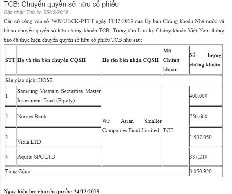 Tỷ phú Việt hụt 300 triệu USD, ông lớn ngoại chịu thua hàng chục tỷ