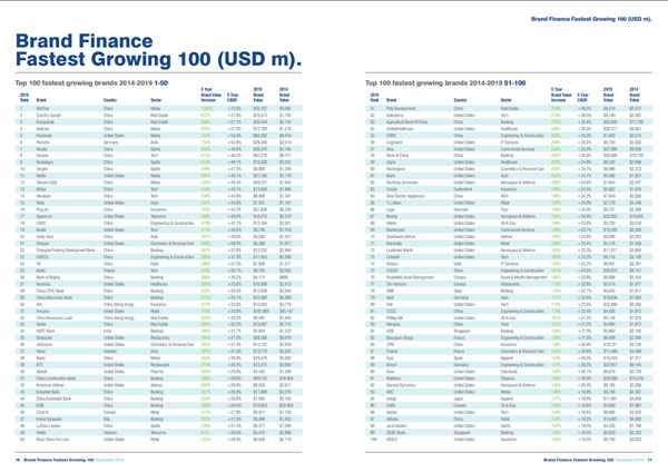 Viettel vào top 50 thương hiệu tăng trưởng nhanh nhất thế giới