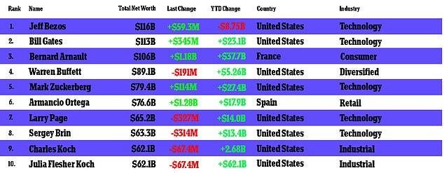 Khởi nghiệp giàu nhanh vô đối, tỷ phú sụt hố bên bờ phá sản