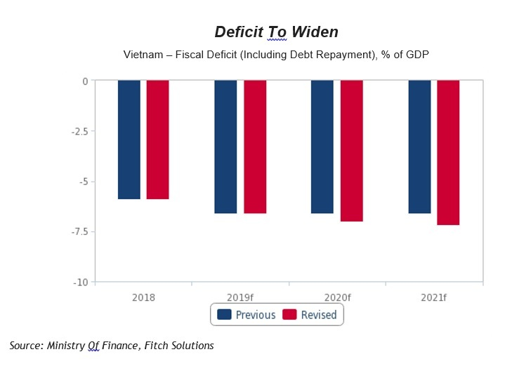 Vietnam's fiscal deficit set to see a short-term spike: Fitch Solutions