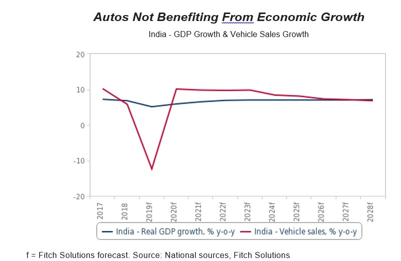 asia automobile market 2020,car market,auto