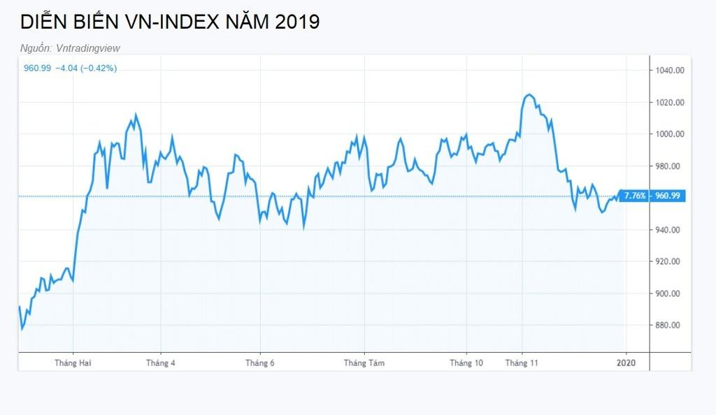 Đầu tư vàng miếng lãi nhất năm 2019