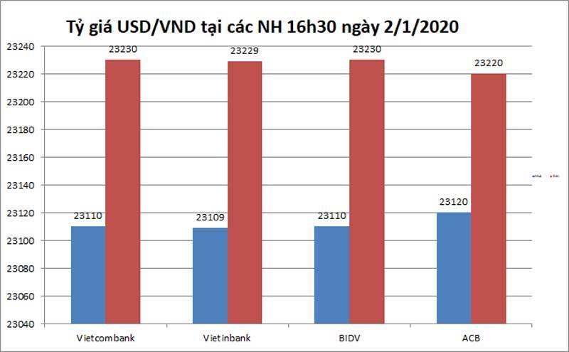 Tỷ giá ngoại tệ ngày 3/1, Bắc Kinh kín tiếng, USD phục hồi từ đáy