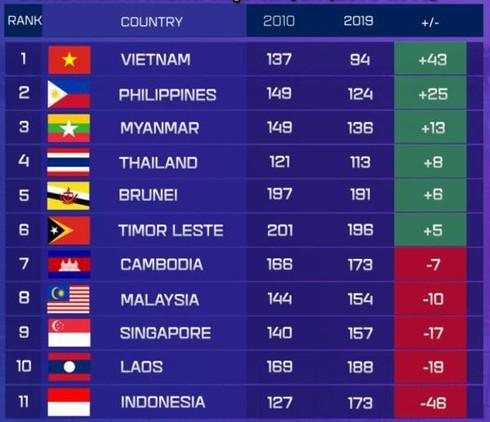 FIFA rankings indicate Vietnam's progression over the past decade