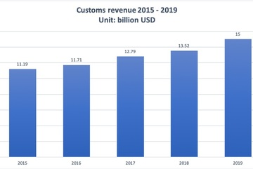 Vietnam 2019 customs revenue hits all-time high of US$15 billion