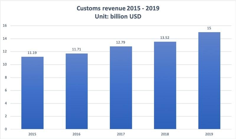 Vietnam 2019 customs revenue hits all-time high of US$15 billion