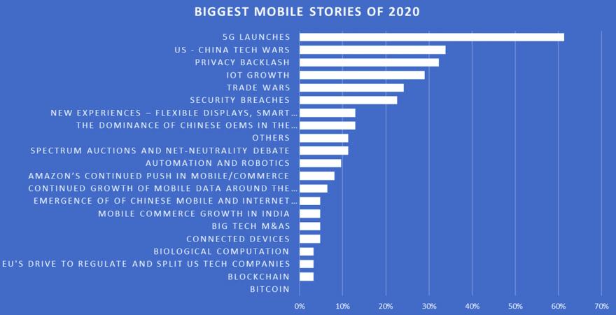 Người dùng di động Mỹ quan tâm điều gì nhất trong năm 2020?
