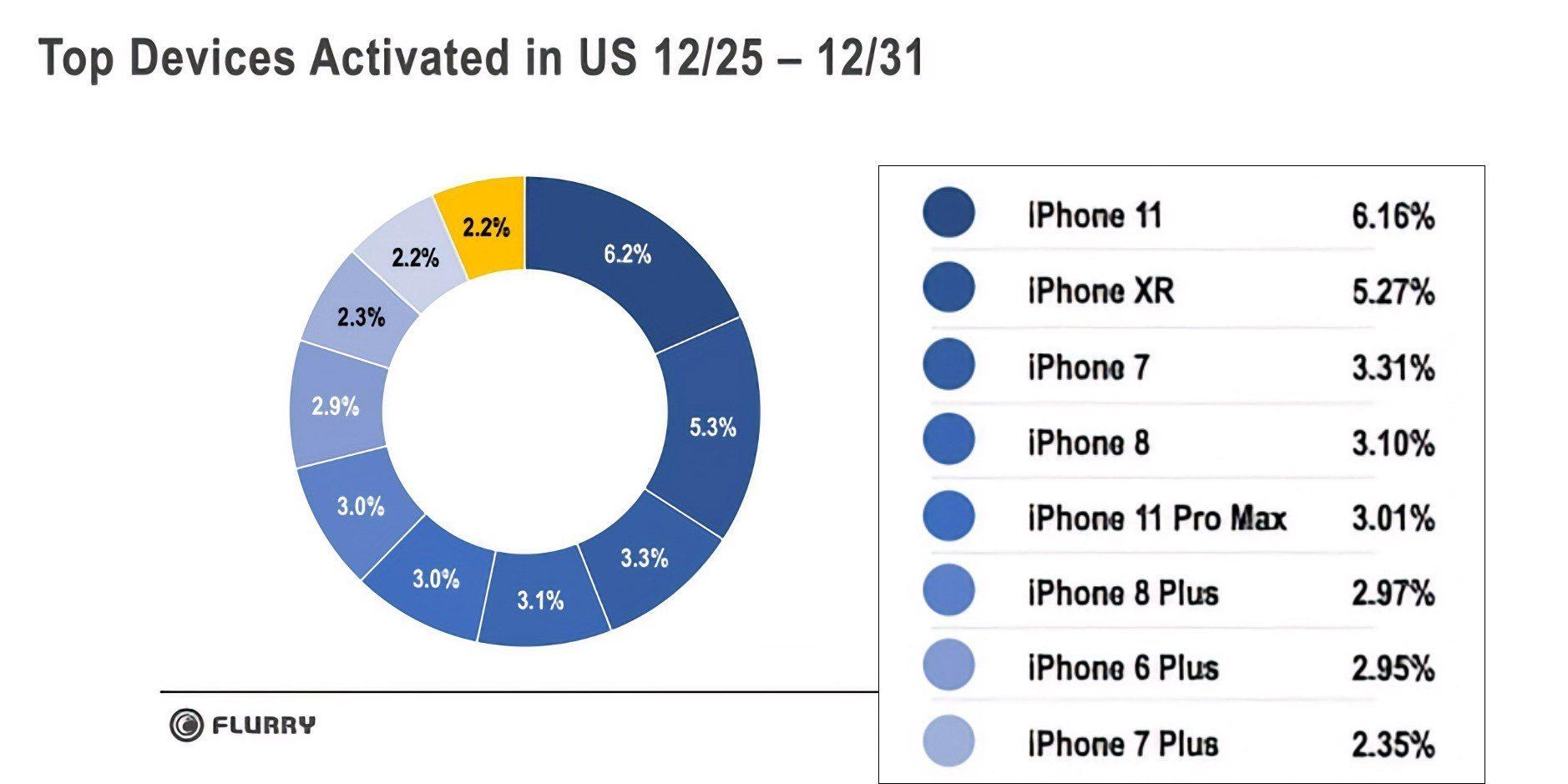 iPhone lại giúp Apple thắng lớn dịp lễ Giáng sinh